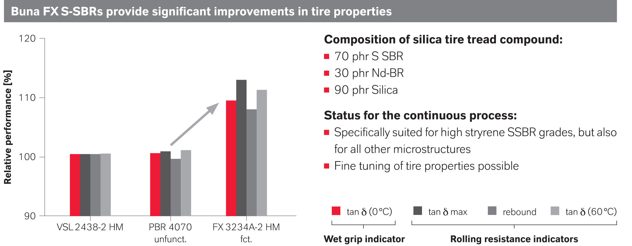 Higher performance alternative to today's common tire rubber products: Buna FX 3234A-2 HM: a functionalized SSBR grade whose improved polymer/filler interaction in the tread mix reduces hysteresis and thus the rolling resistance of the tires. The grip has also been improved. Diagram: LANXESS AG